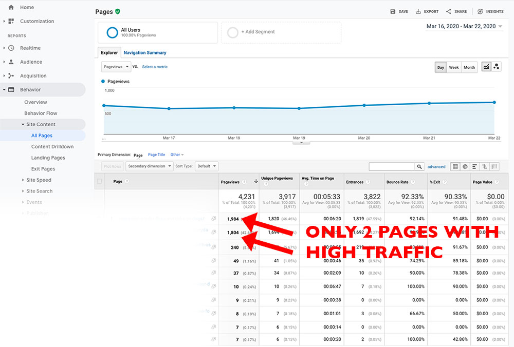 Checking Google Analytics Top Pages to check for even traffic distribution
