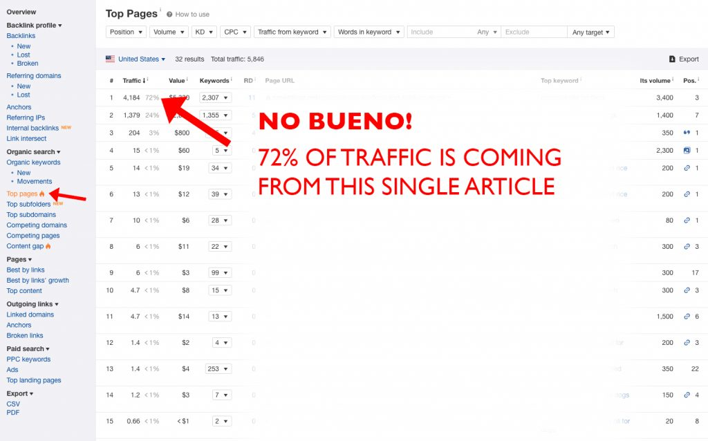 Checking a websites top pages for even traffic distribution